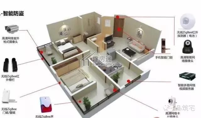 建房迷带您全方位了解农村自建房智能家居组成部分